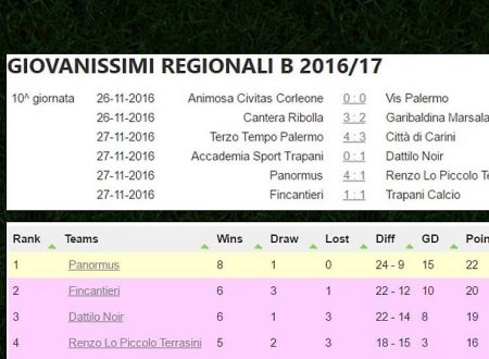 La classifica Giovanissimi Regionale