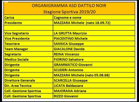 Organigramma ASD Dattilo Noir S.S. 2019/2020