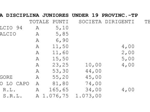 Classifica finale disciplina Juniores 19-20
