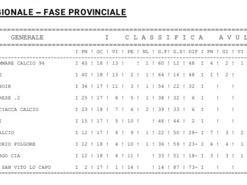Classifica finale Juniores SS 2019/2020